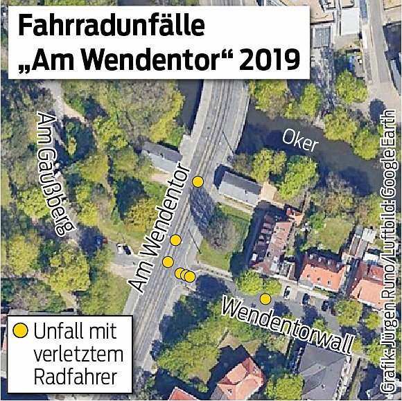 Auf ganz kurzer Strecke wurden Am Wendentor sieben Radfahrer bei Unfällen verletzt.