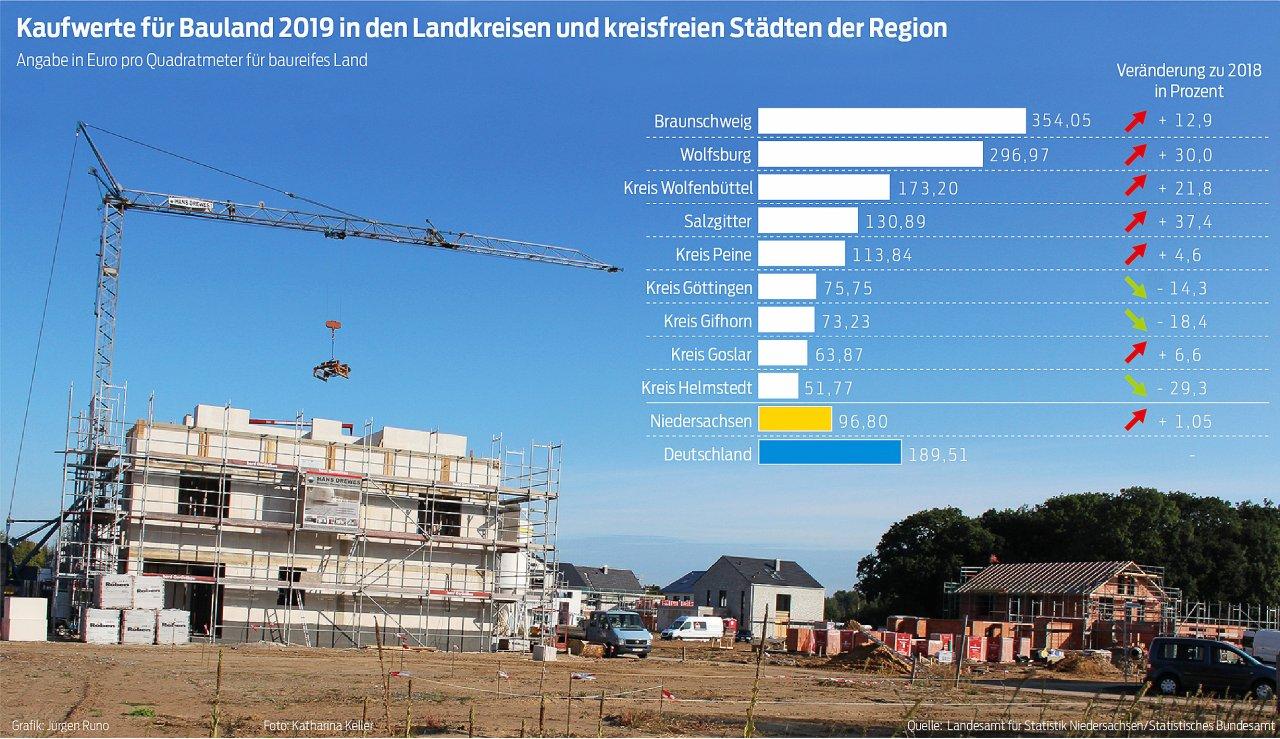 Bauland-Kosten in unserer Region.